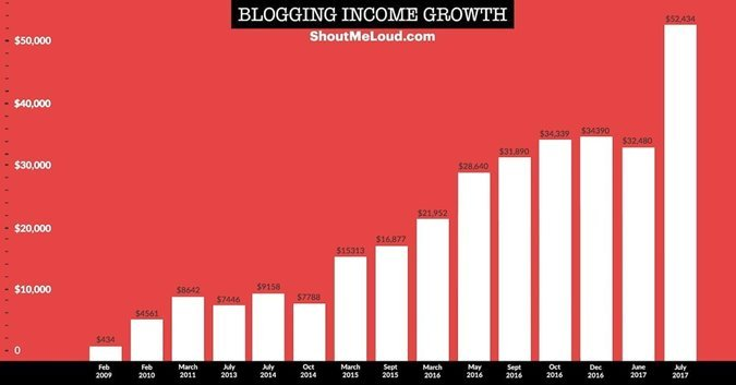 ShoutMeLoud-Blogging-Income-Stats